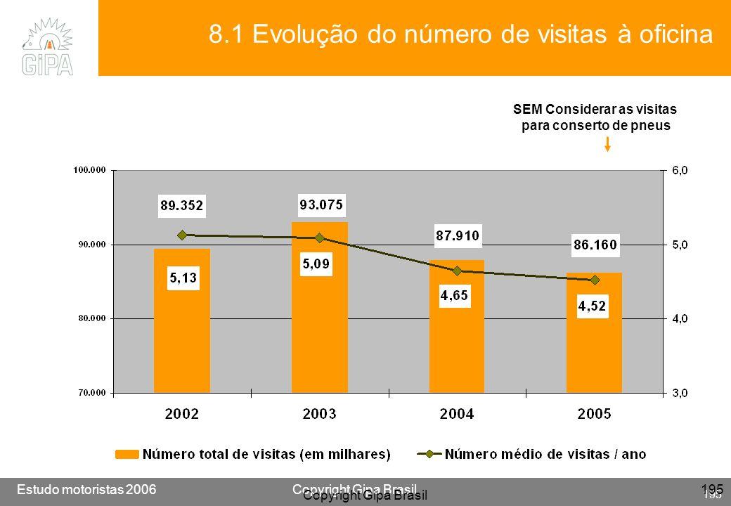 Etude conducteur 2005Copyright Gipa Brasil 195 Base : 3790 Estudo motoristas 2006Copyright Gipa Brasil 195 Copyright Gipa Brasil 195 SEM Considerar as