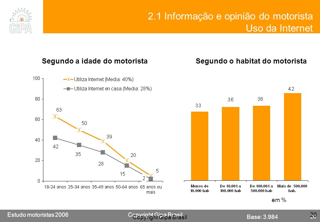 Etude conducteur 2005Copyright Gipa Brasil 20 Base : 3790 Estudo motoristas 2006Copyright Gipa Brasil 20 Copyright Gipa Brasil 20 em % 2.1 Informação