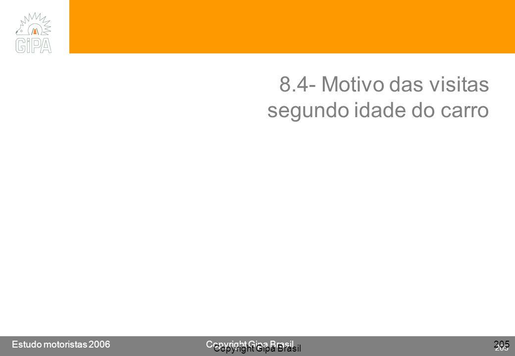 Etude conducteur 2005Copyright Gipa Brasil 205 Base : 3790 Estudo motoristas 2006Copyright Gipa Brasil 205 Copyright Gipa Brasil 205 8.4- Motivo das v