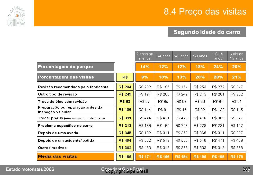 Etude conducteur 2005Copyright Gipa Brasil 207 Base : 3790 Estudo motoristas 2006Copyright Gipa Brasil 207 Copyright Gipa Brasil 207 8.4 Preço das vis