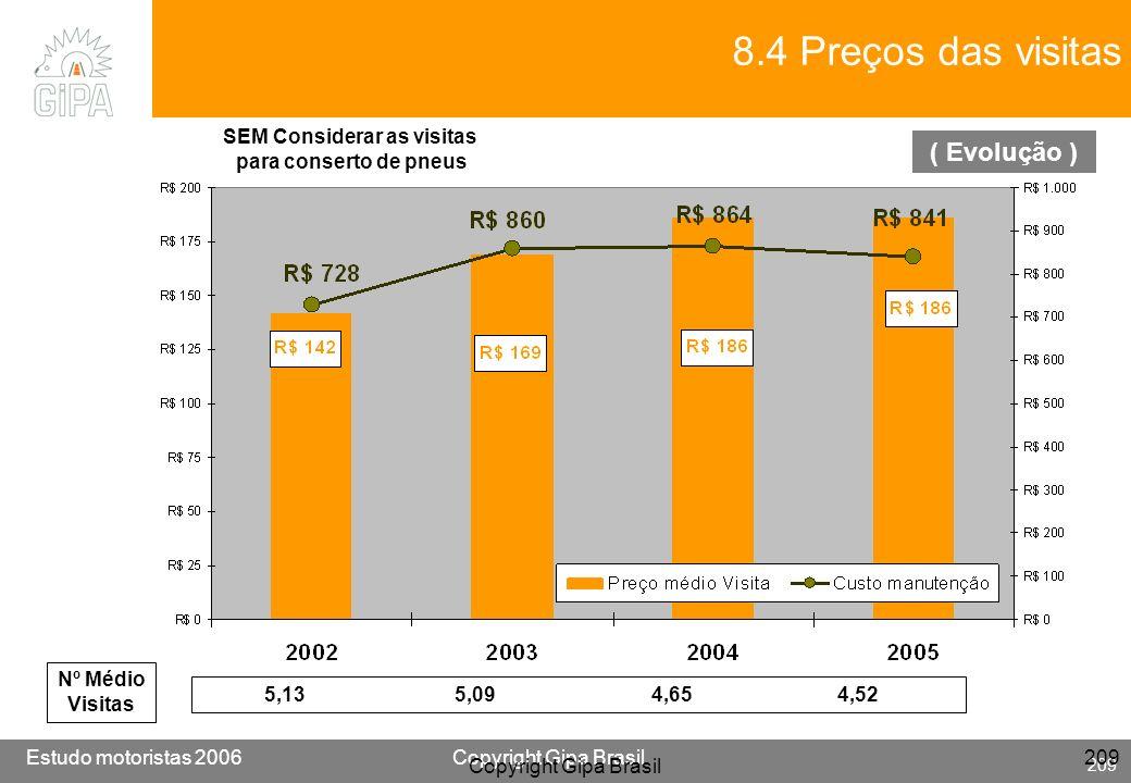 Etude conducteur 2005Copyright Gipa Brasil 209 Base : 3790 Estudo motoristas 2006Copyright Gipa Brasil 209 Copyright Gipa Brasil 209 8.4 Preços das vi