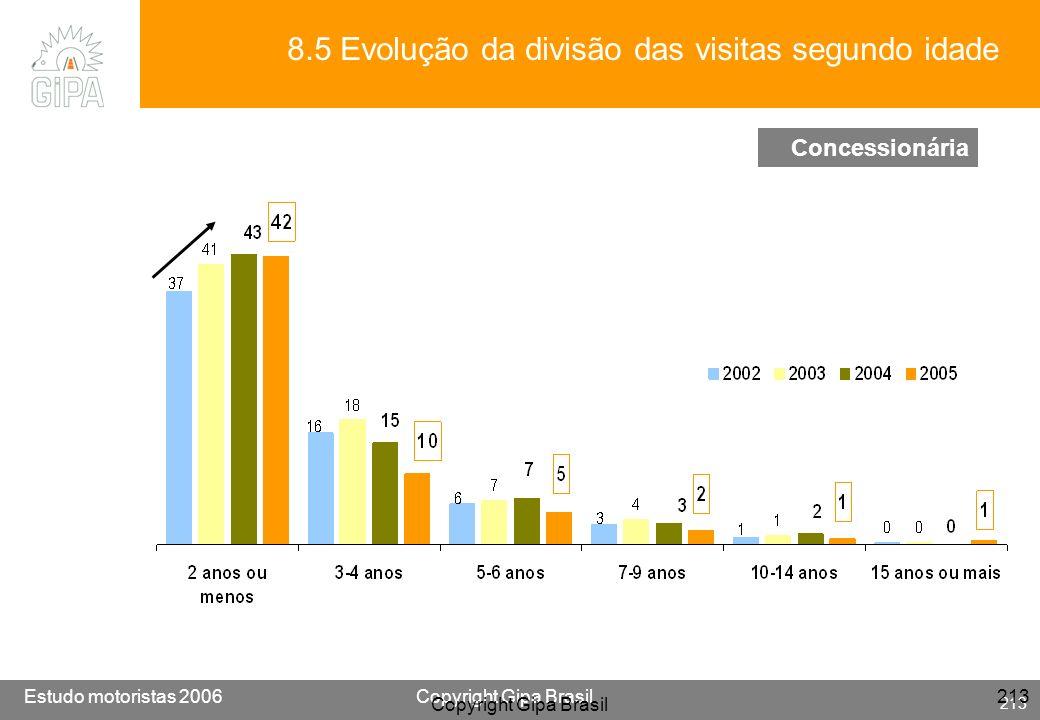 Etude conducteur 2005Copyright Gipa Brasil 213 Base : 3790 Estudo motoristas 2006Copyright Gipa Brasil 213 Copyright Gipa Brasil 213 8.5 Evolução da d