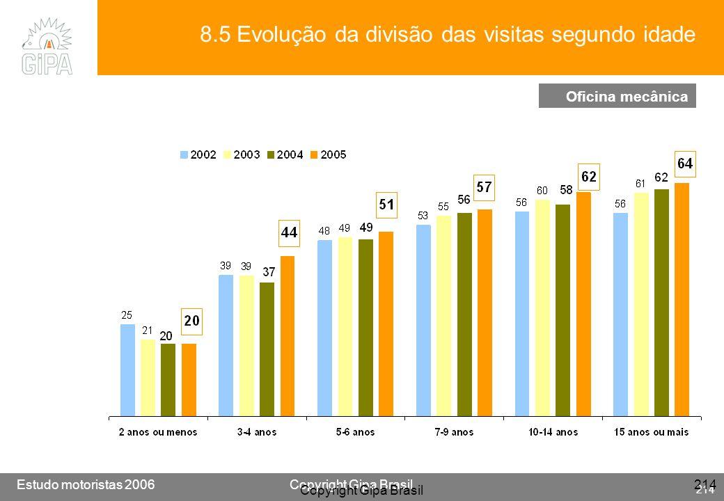 Etude conducteur 2005Copyright Gipa Brasil 214 Base : 3790 Estudo motoristas 2006Copyright Gipa Brasil 214 Copyright Gipa Brasil 214 Oficina mecânica