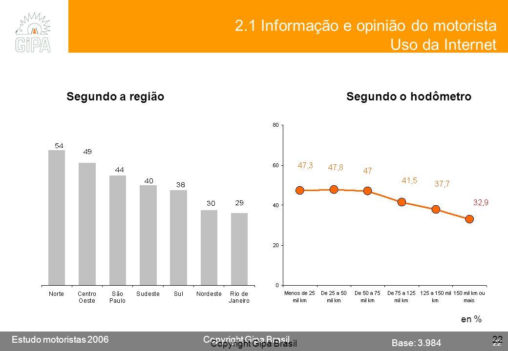 Etude conducteur 2005Copyright Gipa Brasil 22 Base : 3790 Estudo motoristas 2006Copyright Gipa Brasil 22 Copyright Gipa Brasil 22 en % Segundo a regiã
