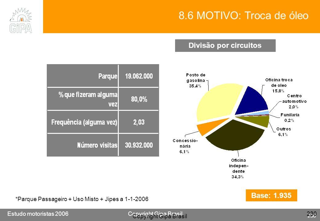 Etude conducteur 2005Copyright Gipa Brasil 230 Base : 3790 Estudo motoristas 2006Copyright Gipa Brasil 230 Copyright Gipa Brasil 230 Divisão por circu