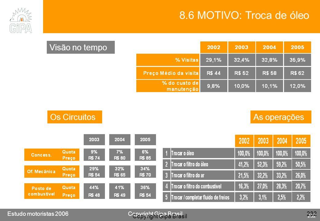 Etude conducteur 2005Copyright Gipa Brasil 232 Base : 3790 Estudo motoristas 2006Copyright Gipa Brasil 232 Copyright Gipa Brasil 232 8.6 MOTIVO: Troca