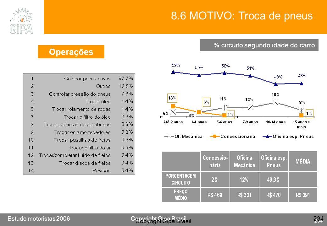 Etude conducteur 2005Copyright Gipa Brasil 234 Base : 3790 Estudo motoristas 2006Copyright Gipa Brasil 234 Copyright Gipa Brasil 234 8.6 MOTIVO: Troca
