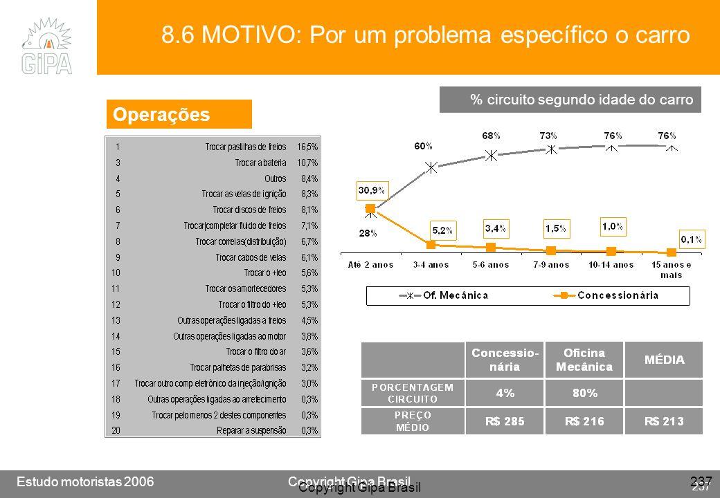 Etude conducteur 2005Copyright Gipa Brasil 237 Base : 3790 Estudo motoristas 2006Copyright Gipa Brasil 237 Copyright Gipa Brasil 237 8.6 MOTIVO: Por u