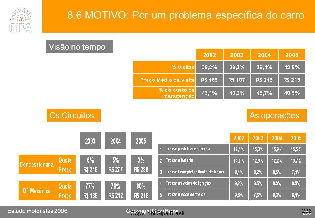 Etude conducteur 2005Copyright Gipa Brasil 238 Base : 3790 Estudo motoristas 2006Copyright Gipa Brasil 238 Copyright Gipa Brasil 238 8.6 MOTIVO: Por u