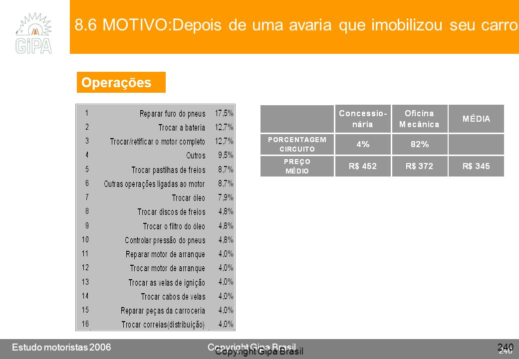 Etude conducteur 2005Copyright Gipa Brasil 240 Base : 3790 Estudo motoristas 2006Copyright Gipa Brasil 240 Copyright Gipa Brasil 240 8.6 MOTIVO:Depois