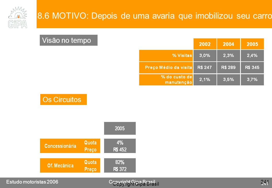 Etude conducteur 2005Copyright Gipa Brasil 241 Base : 3790 Estudo motoristas 2006Copyright Gipa Brasil 241 Copyright Gipa Brasil 241 8.6 MOTIVO: Depoi