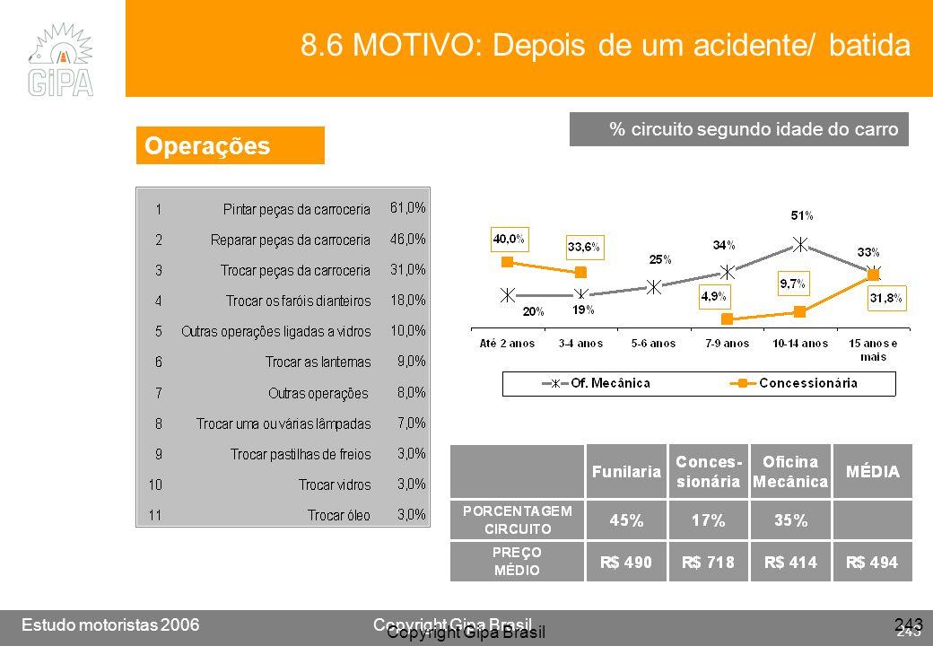 Etude conducteur 2005Copyright Gipa Brasil 243 Base : 3790 Estudo motoristas 2006Copyright Gipa Brasil 243 Copyright Gipa Brasil 243 8.6 MOTIVO: Depoi