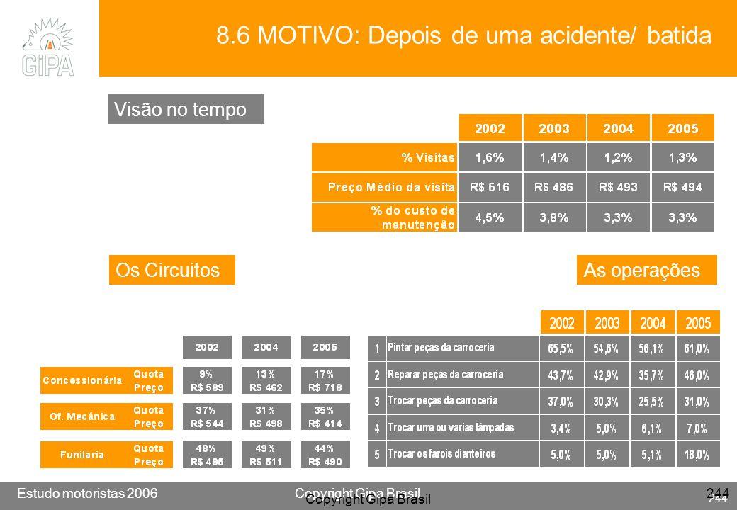 Etude conducteur 2005Copyright Gipa Brasil 244 Base : 3790 Estudo motoristas 2006Copyright Gipa Brasil 244 Copyright Gipa Brasil 244 8.6 MOTIVO: Depoi