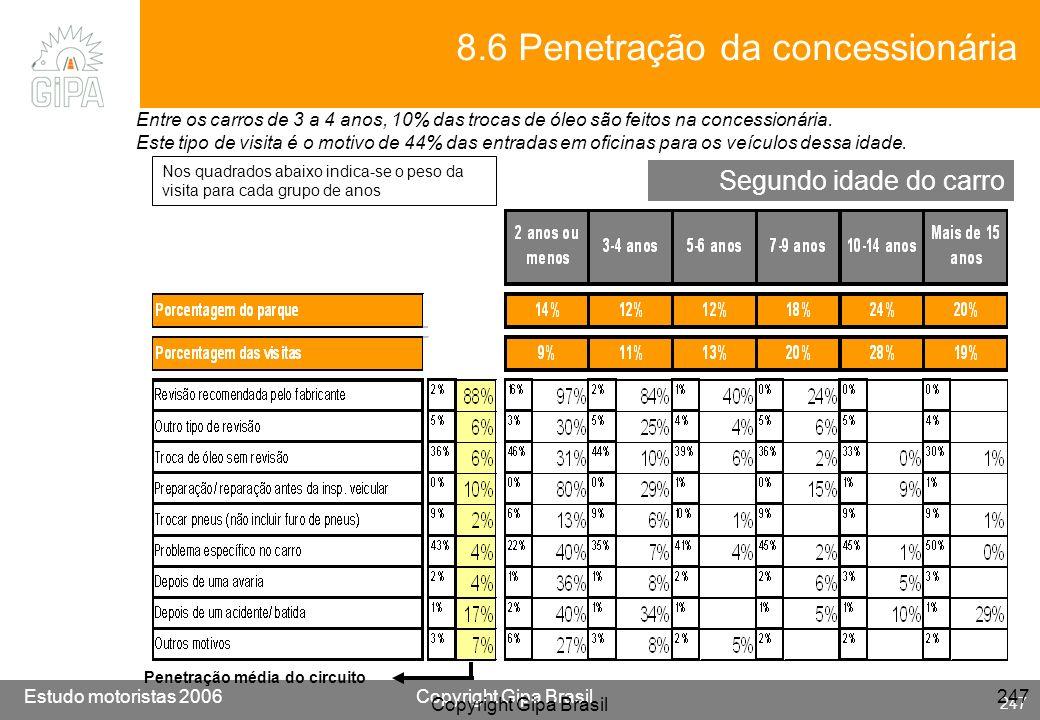 Etude conducteur 2005Copyright Gipa Brasil 247 Base : 3790 Estudo motoristas 2006Copyright Gipa Brasil 247 Copyright Gipa Brasil 247 Segundo idade do