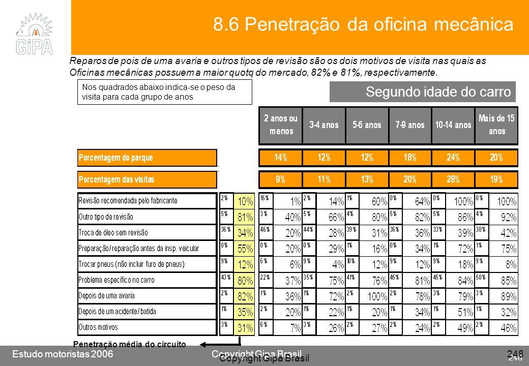 Etude conducteur 2005Copyright Gipa Brasil 248 Base : 3790 Estudo motoristas 2006Copyright Gipa Brasil 248 Copyright Gipa Brasil 248 Segundo idade do
