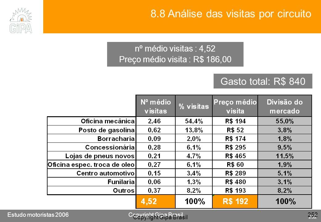 Etude conducteur 2005Copyright Gipa Brasil 252 Base : 3790 Estudo motoristas 2006Copyright Gipa Brasil 252 Copyright Gipa Brasil 252 8.8 Análise das v