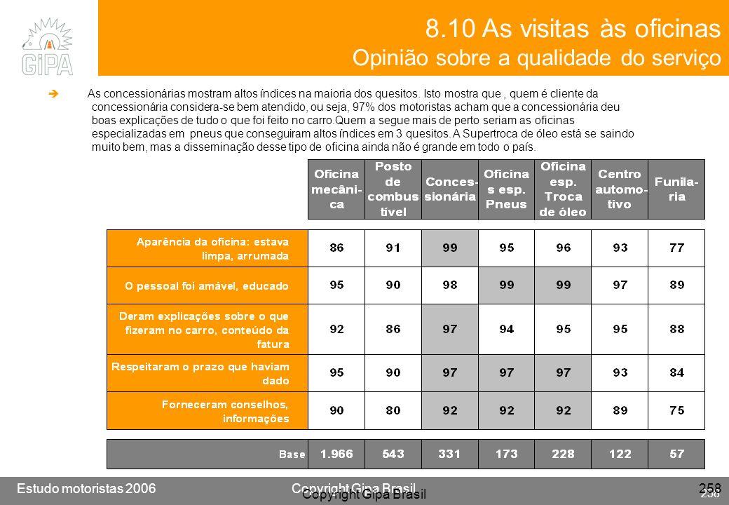 Etude conducteur 2005Copyright Gipa Brasil 258 Base : 3790 Estudo motoristas 2006Copyright Gipa Brasil 258 Copyright Gipa Brasil 258 8.10 As visitas à