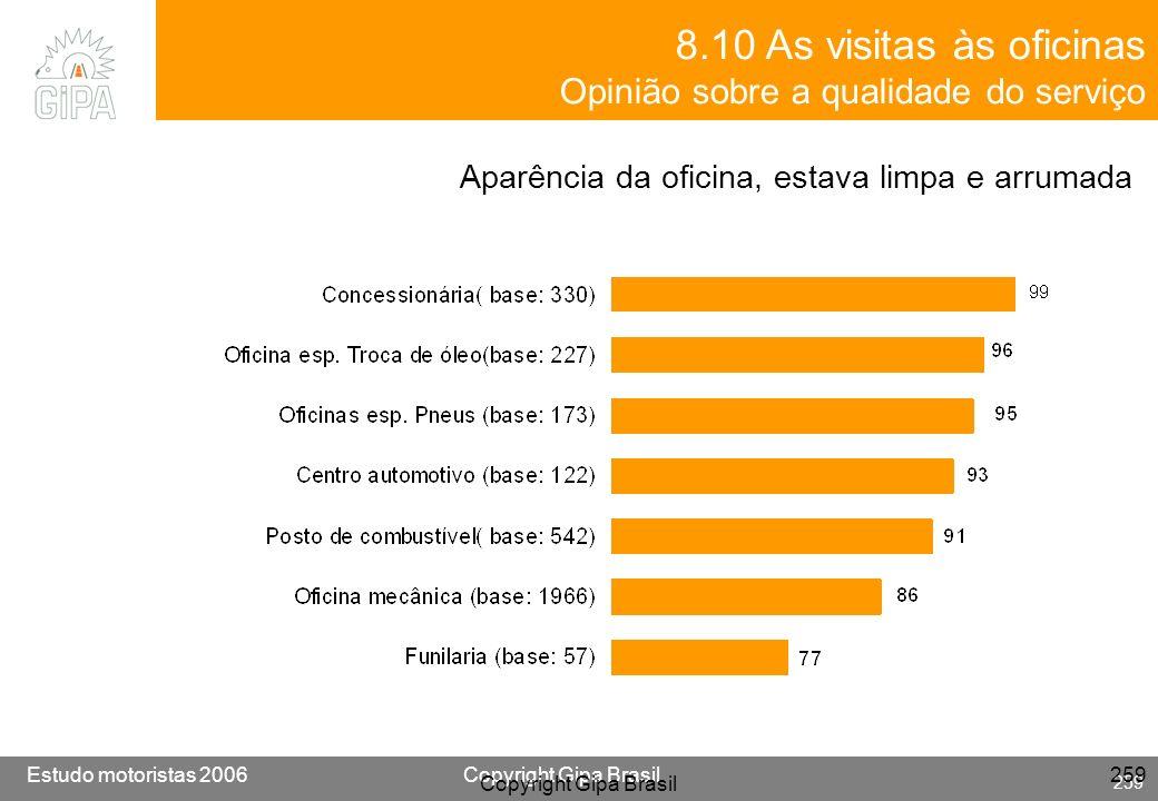 Etude conducteur 2005Copyright Gipa Brasil 259 Base : 3790 Estudo motoristas 2006Copyright Gipa Brasil 259 Copyright Gipa Brasil 259 8.10 As visitas à