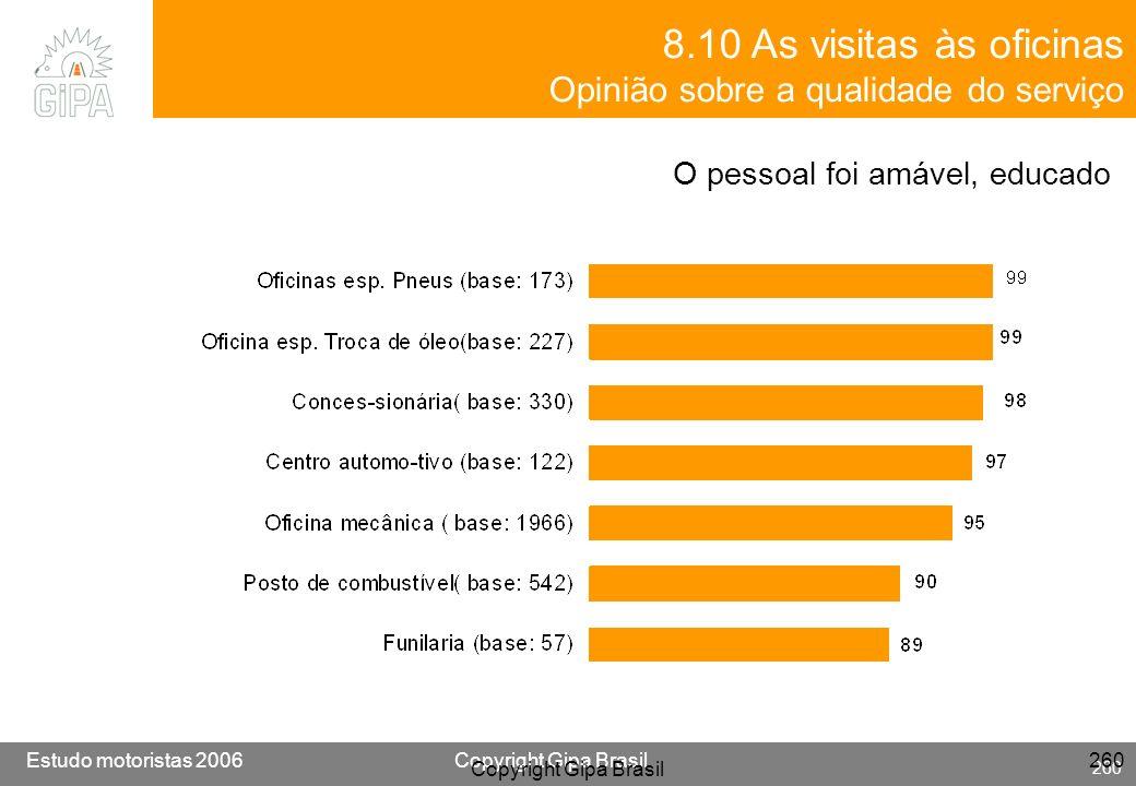 Etude conducteur 2005Copyright Gipa Brasil 260 Base : 3790 Estudo motoristas 2006Copyright Gipa Brasil 260 Copyright Gipa Brasil 260 8.10 As visitas à