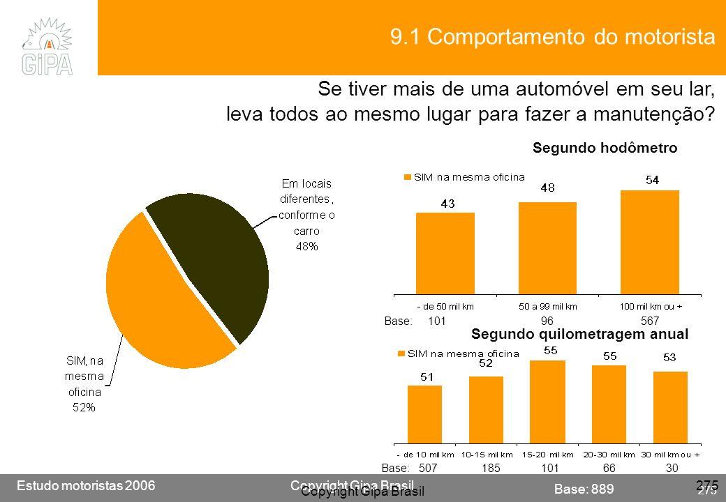 Etude conducteur 2005Copyright Gipa Brasil 275 Base : 3790 Estudo motoristas 2006Copyright Gipa Brasil 275 Copyright Gipa Brasil 275 Base: 889 9.1 Com