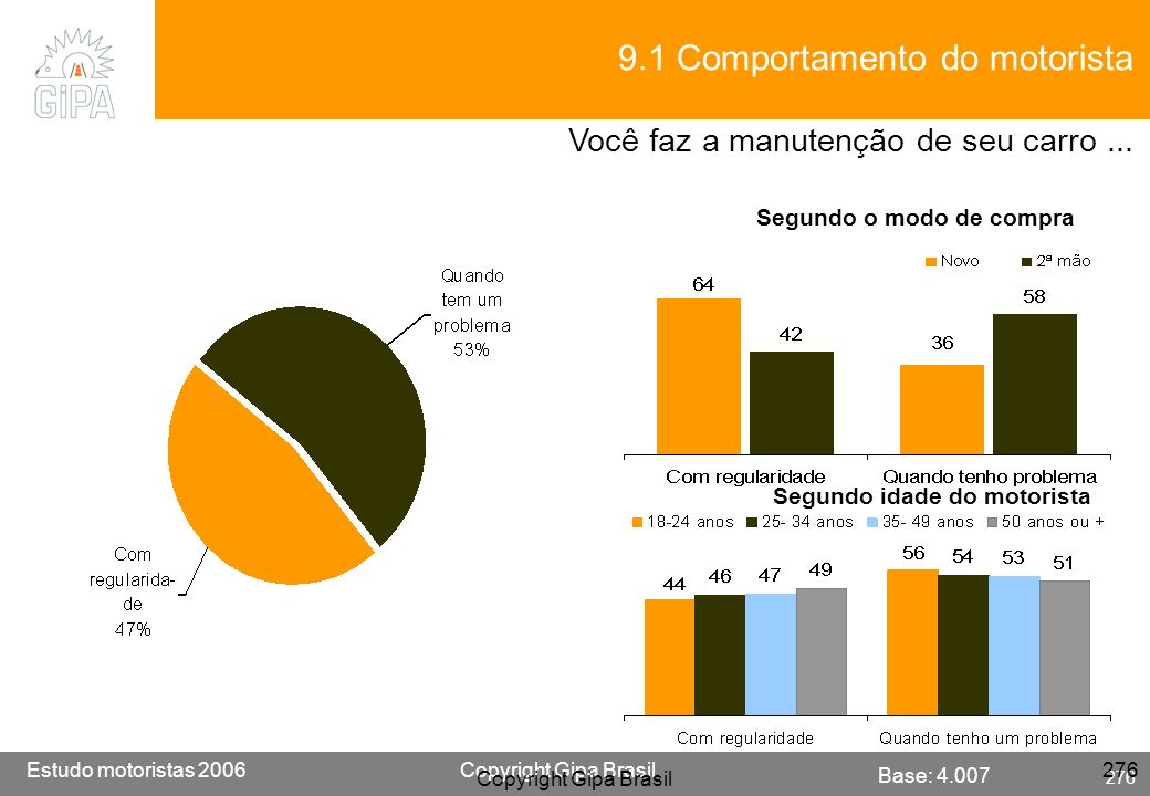 Etude conducteur 2005Copyright Gipa Brasil 276 Base : 3790 Estudo motoristas 2006Copyright Gipa Brasil 276 Copyright Gipa Brasil 276 Base: 4.007 9.1 C