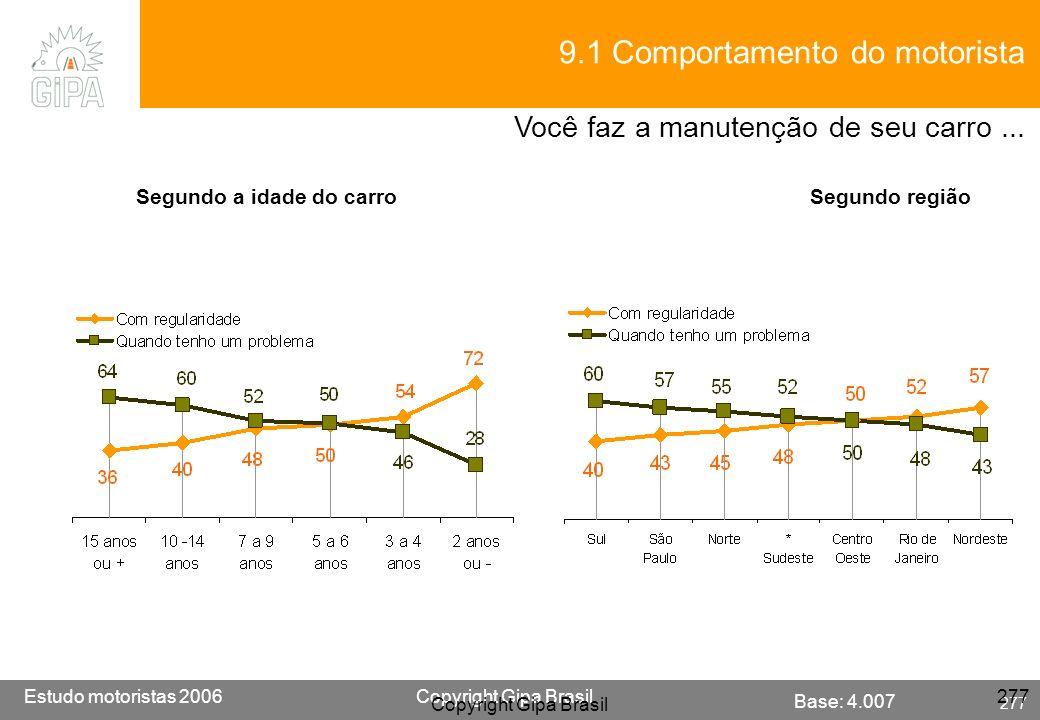 Etude conducteur 2005Copyright Gipa Brasil 277 Base : 3790 Estudo motoristas 2006Copyright Gipa Brasil 277 Copyright Gipa Brasil 277 Base: 4.007 9.1 C