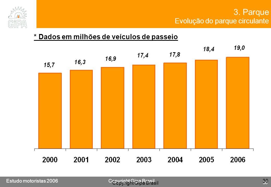 Etude conducteur 2005Copyright Gipa Brasil 30 Base : 3790 Estudo motoristas 2006Copyright Gipa Brasil 30 Copyright Gipa Brasil 30 * Dados em milhões d