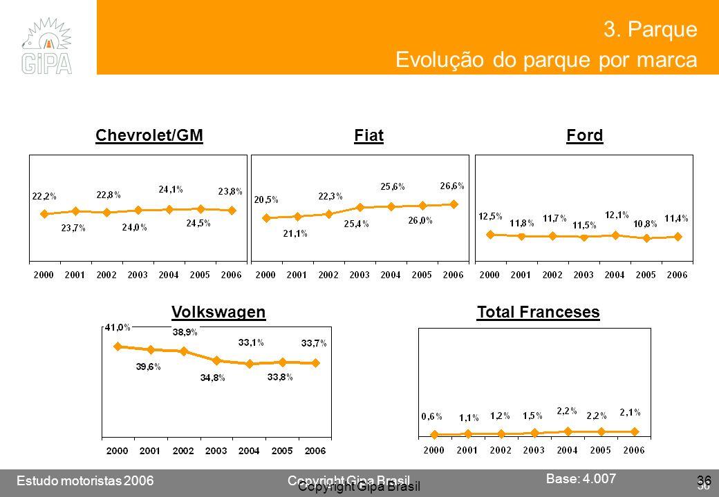 Etude conducteur 2005Copyright Gipa Brasil 36 Base : 3790 Estudo motoristas 2006Copyright Gipa Brasil 36 Copyright Gipa Brasil 36 3. Parque Evolução d