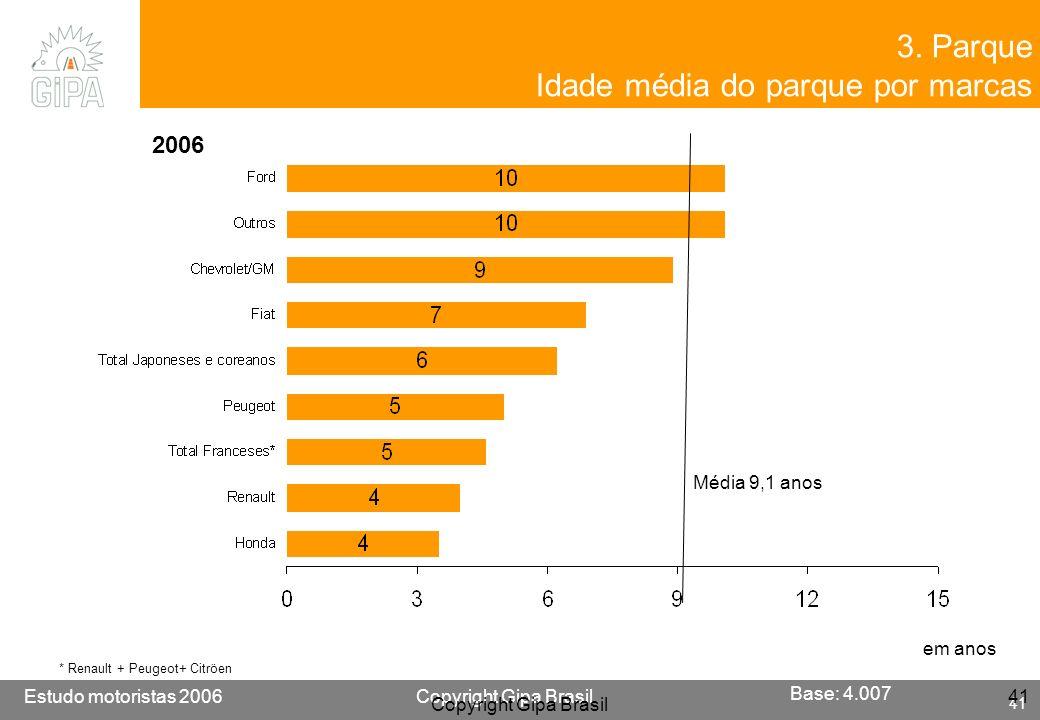 Etude conducteur 2005Copyright Gipa Brasil 41 Base : 3790 Estudo motoristas 2006Copyright Gipa Brasil 41 Copyright Gipa Brasil 41 3. Parque Idade médi