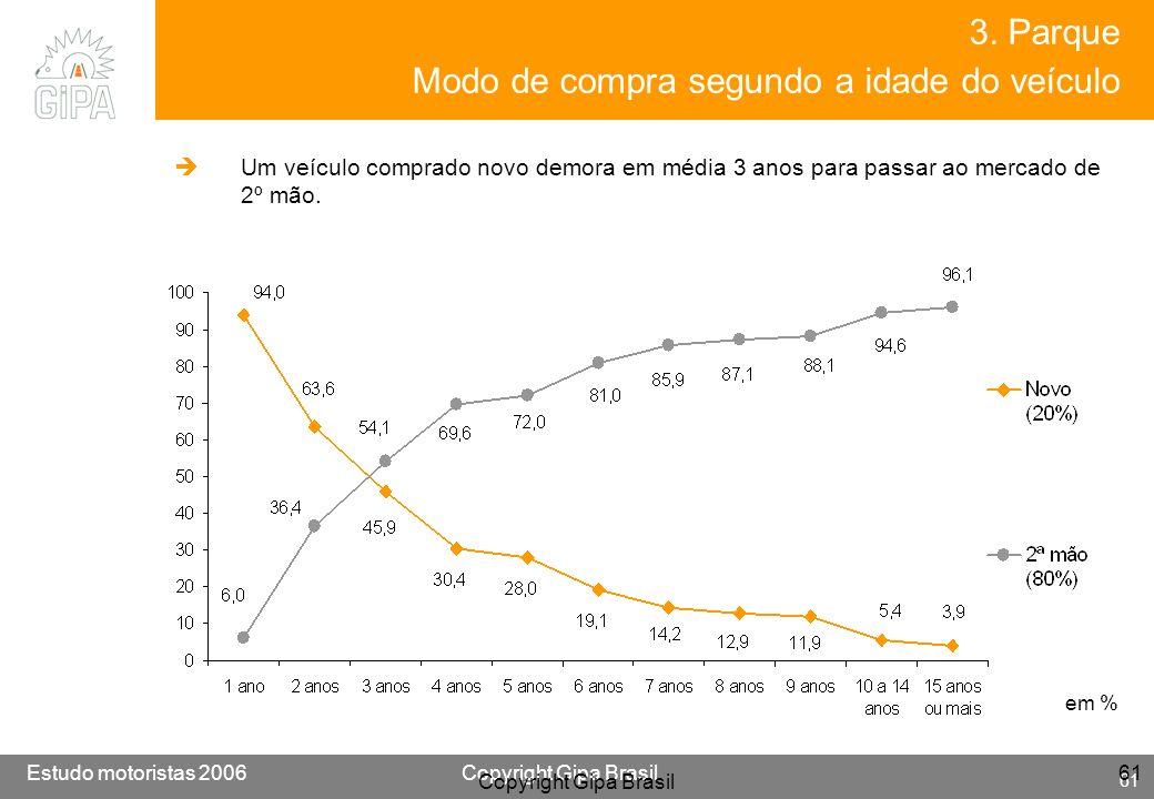 Etude conducteur 2005Copyright Gipa Brasil 61 Base : 3790 Estudo motoristas 2006Copyright Gipa Brasil 61 Copyright Gipa Brasil 61 em % 3. Parque Modo