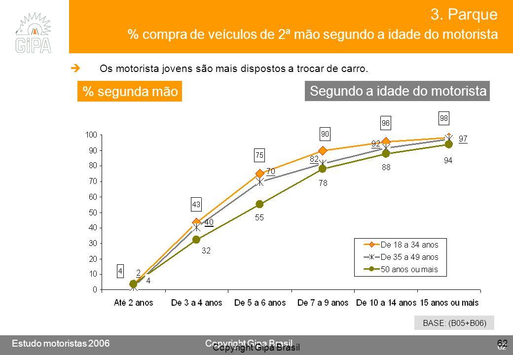 Etude conducteur 2005Copyright Gipa Brasil 62 Base : 3790 Estudo motoristas 2006Copyright Gipa Brasil 62 Copyright Gipa Brasil 62 BASE: (B05+B06) Segu