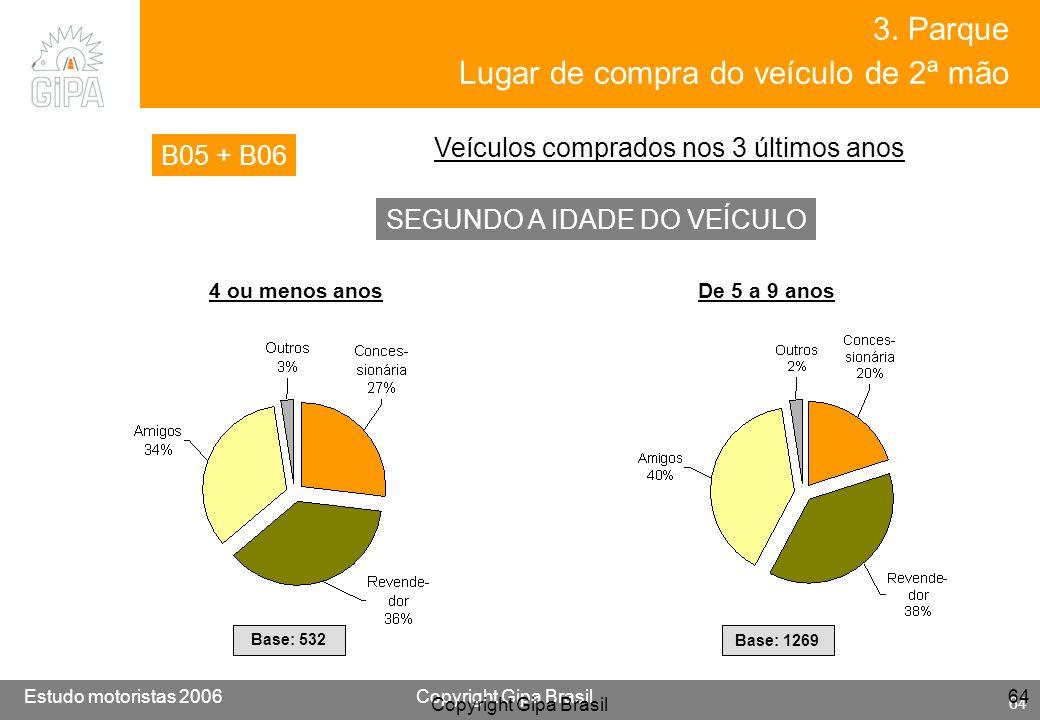 Etude conducteur 2005Copyright Gipa Brasil 64 Base : 3790 Estudo motoristas 2006Copyright Gipa Brasil 64 Copyright Gipa Brasil 64 SEGUNDO A IDADE DO V