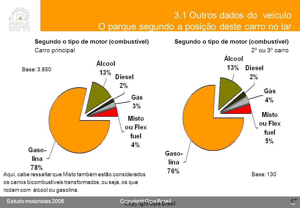 Etude conducteur 2005Copyright Gipa Brasil 67 Base : 3790 Estudo motoristas 2006Copyright Gipa Brasil 67 Copyright Gipa Brasil 67 Segundo o tipo de mo
