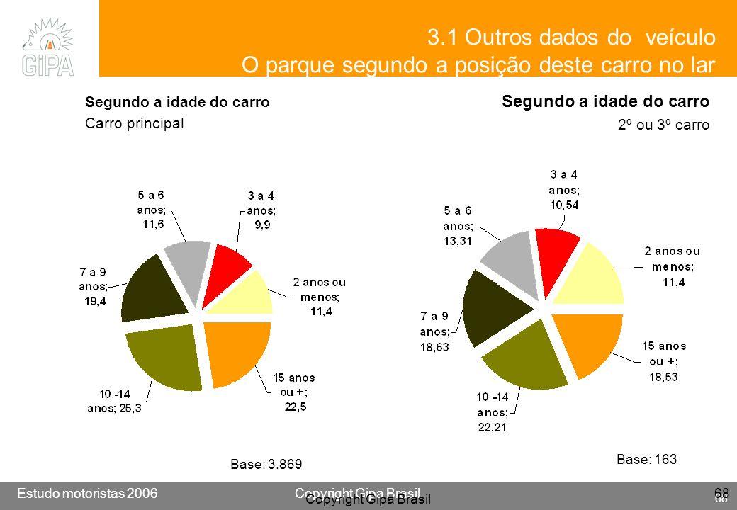 Etude conducteur 2005Copyright Gipa Brasil 68 Base : 3790 Estudo motoristas 2006Copyright Gipa Brasil 68 Copyright Gipa Brasil 68 Segundo a idade do c