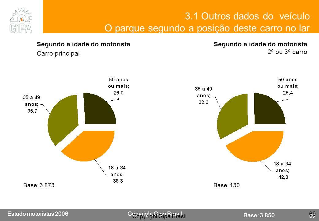 Etude conducteur 2005Copyright Gipa Brasil 69 Base : 3790 Estudo motoristas 2006Copyright Gipa Brasil 69 Copyright Gipa Brasil 69 3.1 Outros dados do