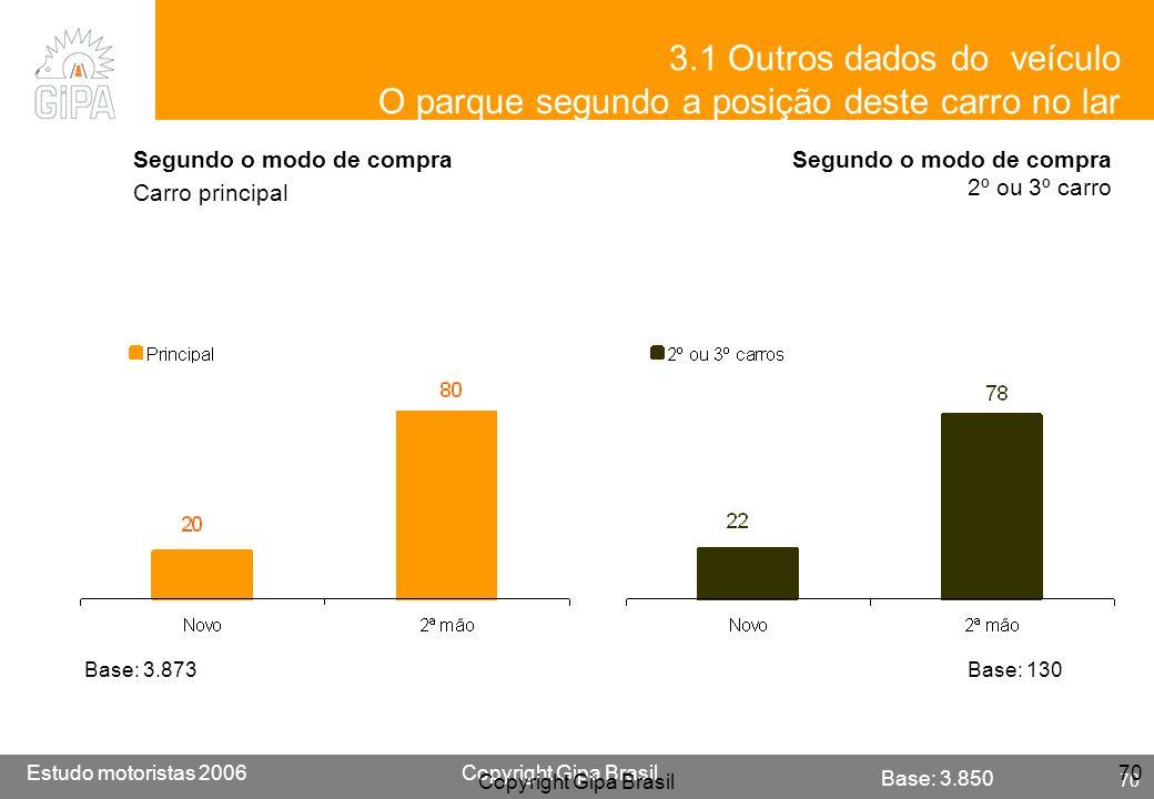 Etude conducteur 2005Copyright Gipa Brasil 70 Base : 3790 Estudo motoristas 2006Copyright Gipa Brasil 70 Copyright Gipa Brasil 70 3.1 Outros dados do