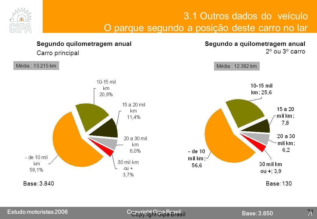 Etude conducteur 2005Copyright Gipa Brasil 71 Base : 3790 Estudo motoristas 2006Copyright Gipa Brasil 71 Copyright Gipa Brasil 71 3.1 Outros dados do