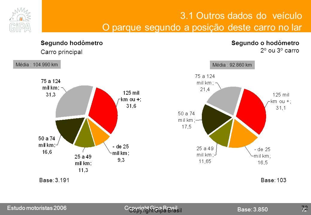 Etude conducteur 2005Copyright Gipa Brasil 72 Base : 3790 Estudo motoristas 2006Copyright Gipa Brasil 72 Copyright Gipa Brasil 72 Base: 3.850 Segundo