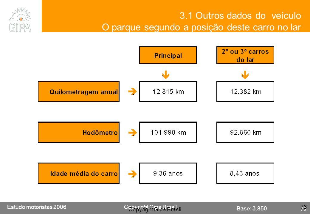 Etude conducteur 2005Copyright Gipa Brasil 73 Base : 3790 Estudo motoristas 2006Copyright Gipa Brasil 73 Copyright Gipa Brasil 73 Base: 3.850..... 3.1