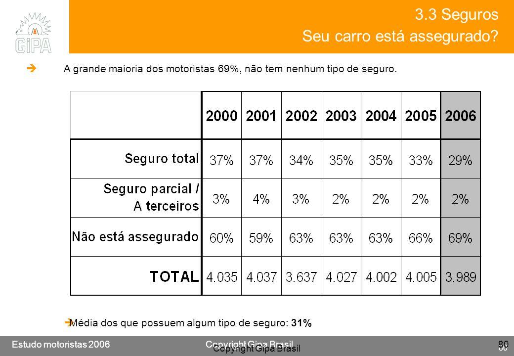 Etude conducteur 2005Copyright Gipa Brasil 80 Base : 3790 Estudo motoristas 2006Copyright Gipa Brasil 80 Copyright Gipa Brasil 80 A grande maioria dos