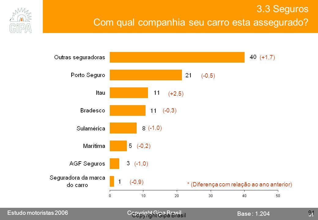 Etude conducteur 2005Copyright Gipa Brasil 91 Base : 3790 Estudo motoristas 2006Copyright Gipa Brasil 91 Copyright Gipa Brasil 91 Base : 1.204 3.3 Seg