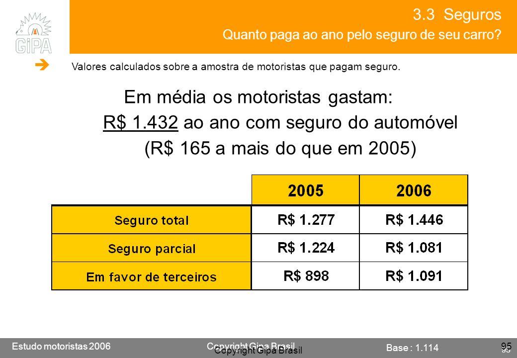 Etude conducteur 2005Copyright Gipa Brasil 95 Base : 3790 Estudo motoristas 2006Copyright Gipa Brasil 95 Copyright Gipa Brasil 95 3.3 Seguros Quanto p