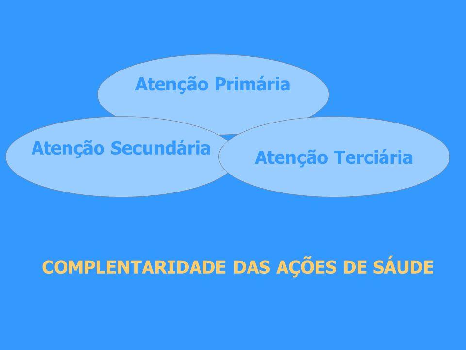 Atenção Primária Atenção Secundária Atenção Terciária COMPLENTARIDADE DAS AÇÕES DE SÁUDE