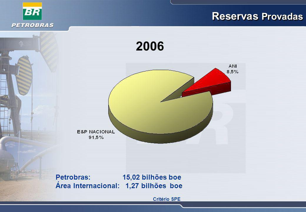 PETROBRAS: 2,3 milhões boed Área Internacional: 0,24 milhões boed Produção de Óleo e Gás Natural 2006