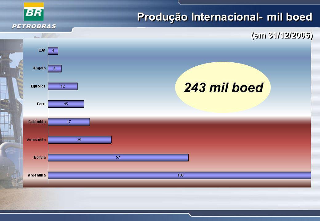 CARGA FRESCA PROCESSADA PETROBRAS: 1.872 mil bbl/d Área Internacional: 126 mil bbl/d Capacidade de Refino 2006