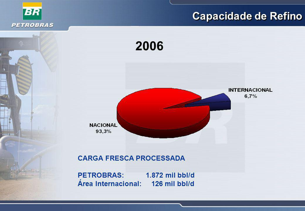 PETROBRAS: 593,48 mil bbl/d Área Internacional: 65,48 mil bbl/d Distribuição de Derivados 2006