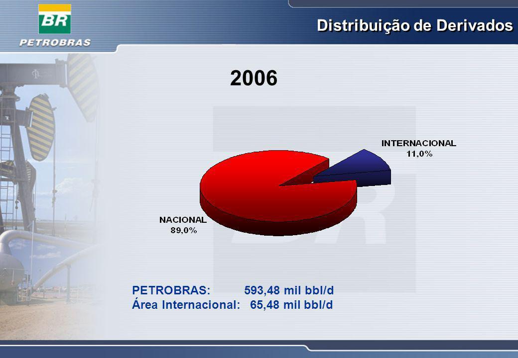 PETROBRAS: R$ 158,2 bilhões Área Internacional: R$ 14,1 bilhões Receita Líquida 2006
