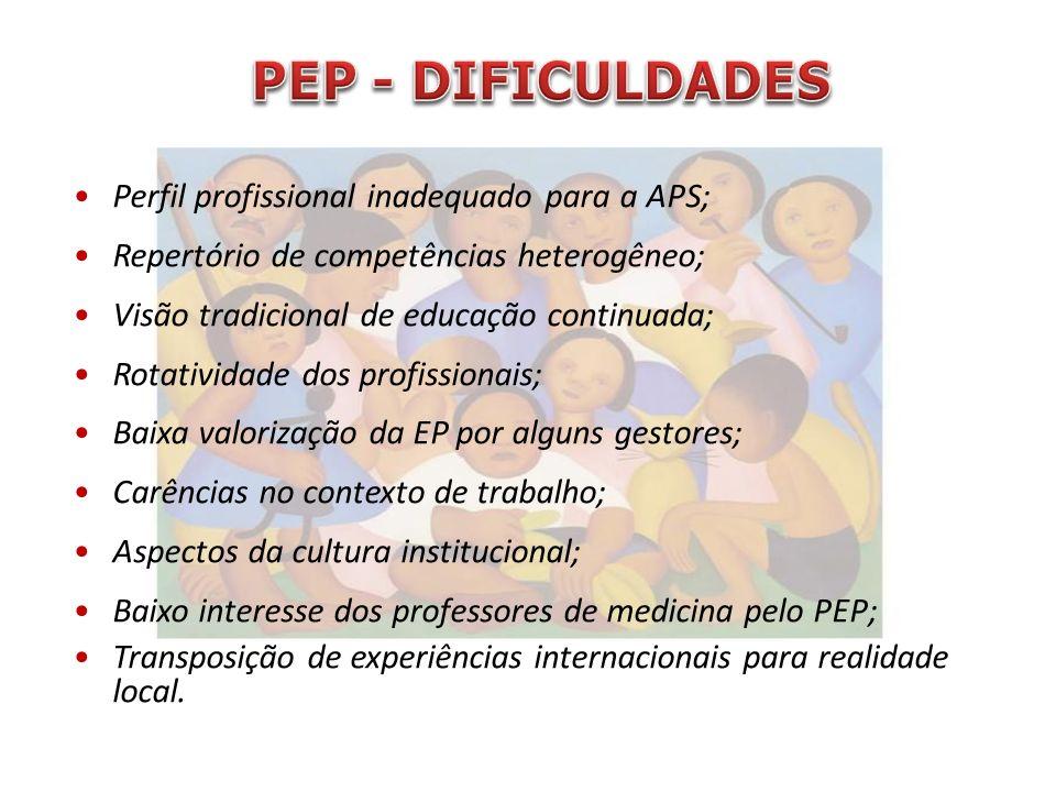 Perfil profissional inadequado para a APS; Repertório de competências heterogêneo; Visão tradicional de educação continuada; Rotatividade dos profissi