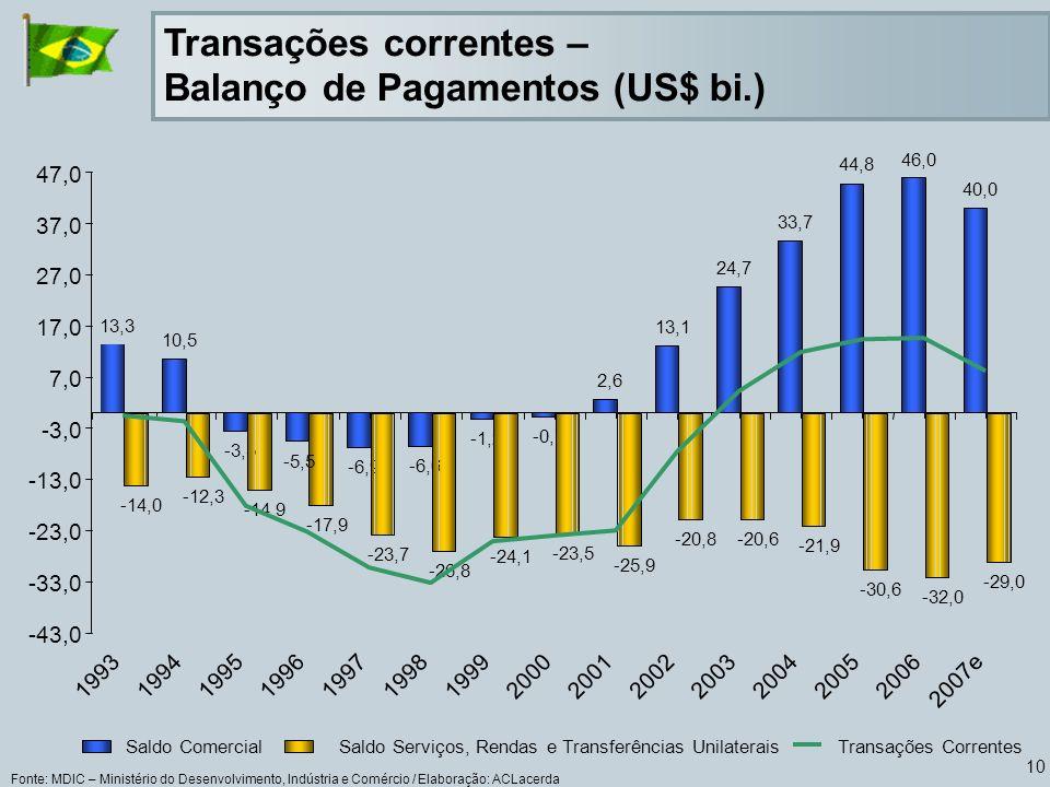 10 Transações correntes – Balanço de Pagamentos (US$ bi.) Fonte: MDIC – Ministério do Desenvolvimento, Indústria e Comércio / Elaboração: ACLacerda 13