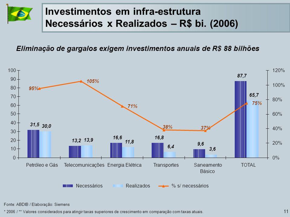 11 Fonte: ABDIB / Elaboração: Siemens * 2006 / ** Valores considerados para atingir taxas superiores de crescimento em comparação com taxas atuais. El